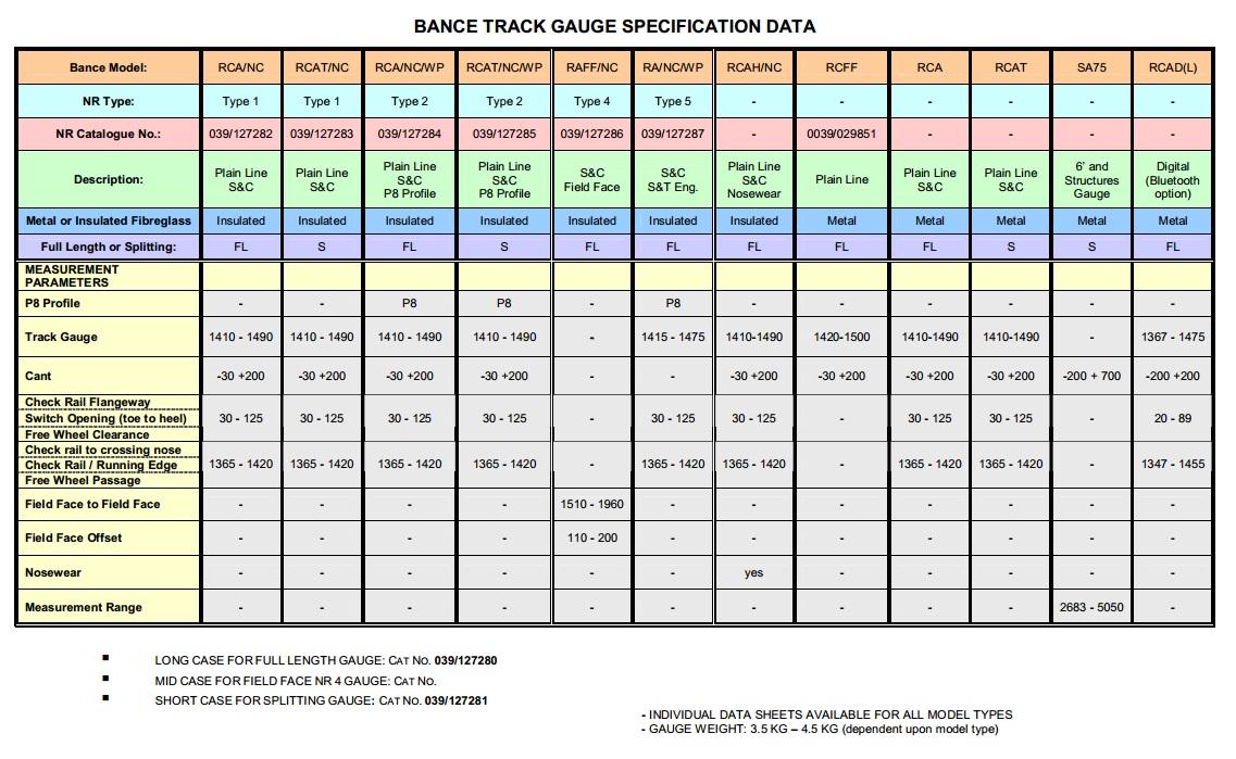 Track Measurement Gauge - Bance